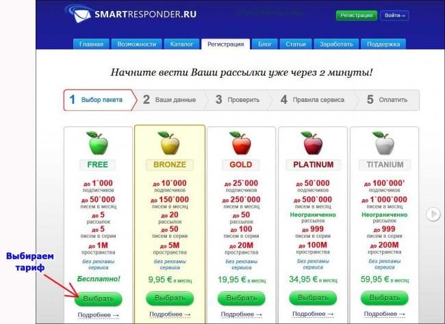 Как выбрать тариф Smartresponder